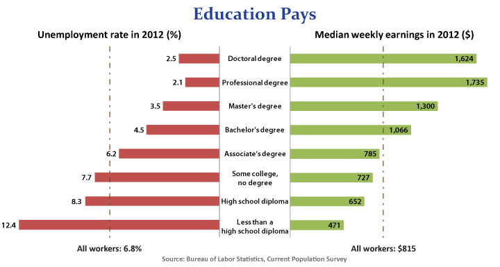 Education pays in higher earnings and lower unemployment rates (Source: Bureau of Labor Statistics)